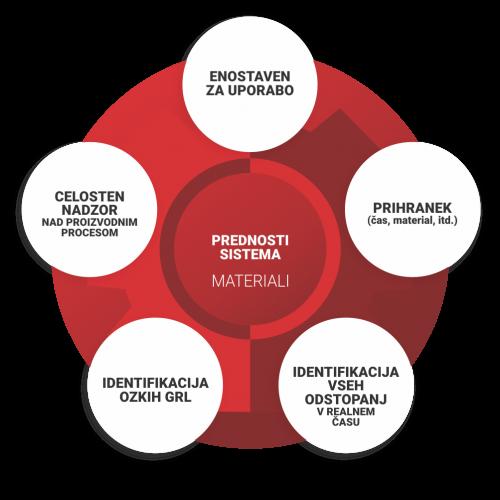 EOCEN Prednosti sistema MATERIALI